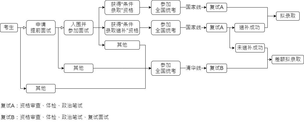 清华大学2022年MEM招生简章