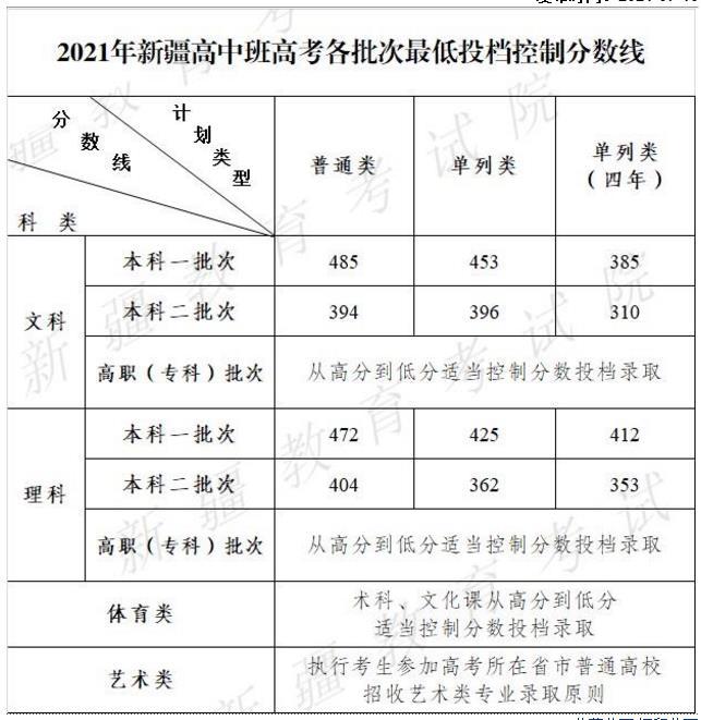 2021年新疆高中班高考各批次最低投档控制分数线确定