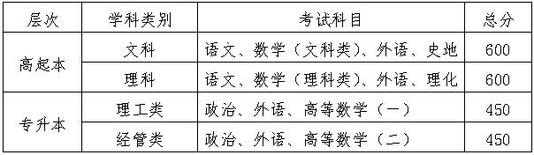2021年华北电力大学成人高考考试及录取