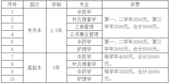 2021年北京中医药大学安徽地区成人高考招生专业