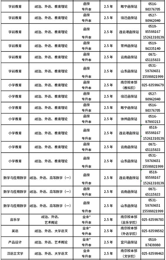 2021年南京师范大学成人高考开设专业图2