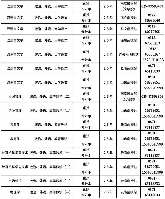 2021年南京师范大学成人高考开设专业图3
