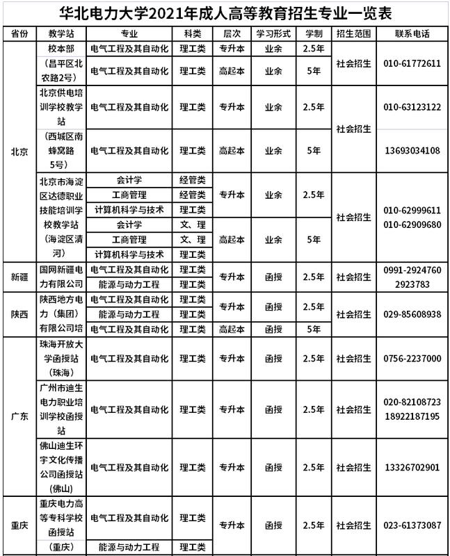 2021年华北电力大学成人高考招生简章图3