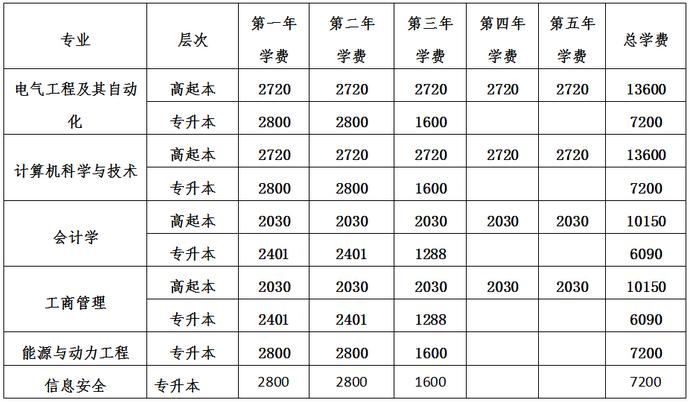 2021年华北电力大学成人高考学习及收费