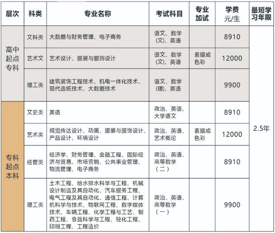 2021年浙江科技学院成人高考招生专业