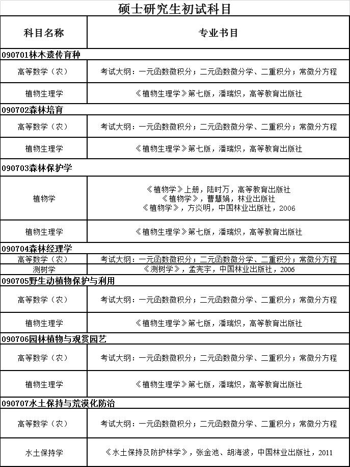 南京林业大学林学院2022年全日制硕士招生目录修订情况