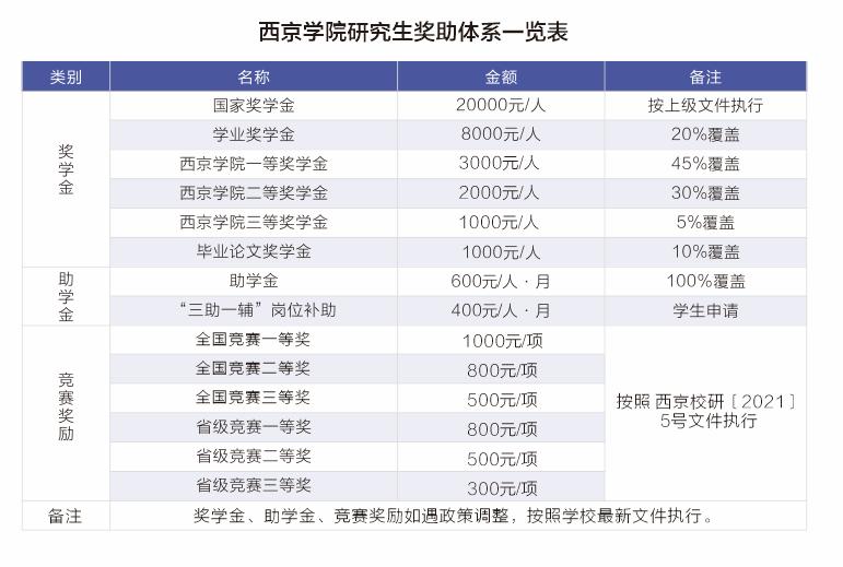 西京学院2022年硕士研究生招生简章