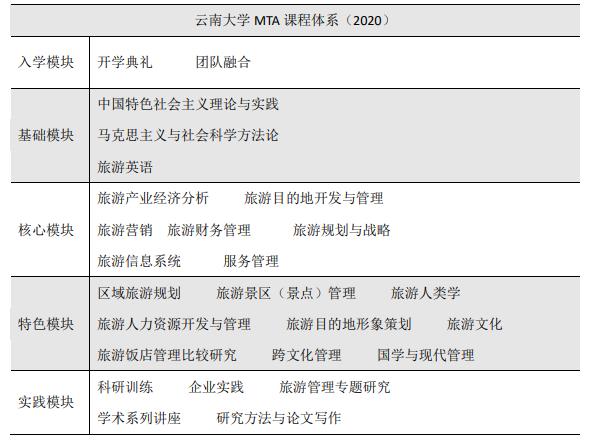 云南大学MTA2022年招生攻略