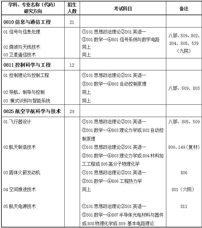 上海航天技术研究院2022年硕士研究生招生简章