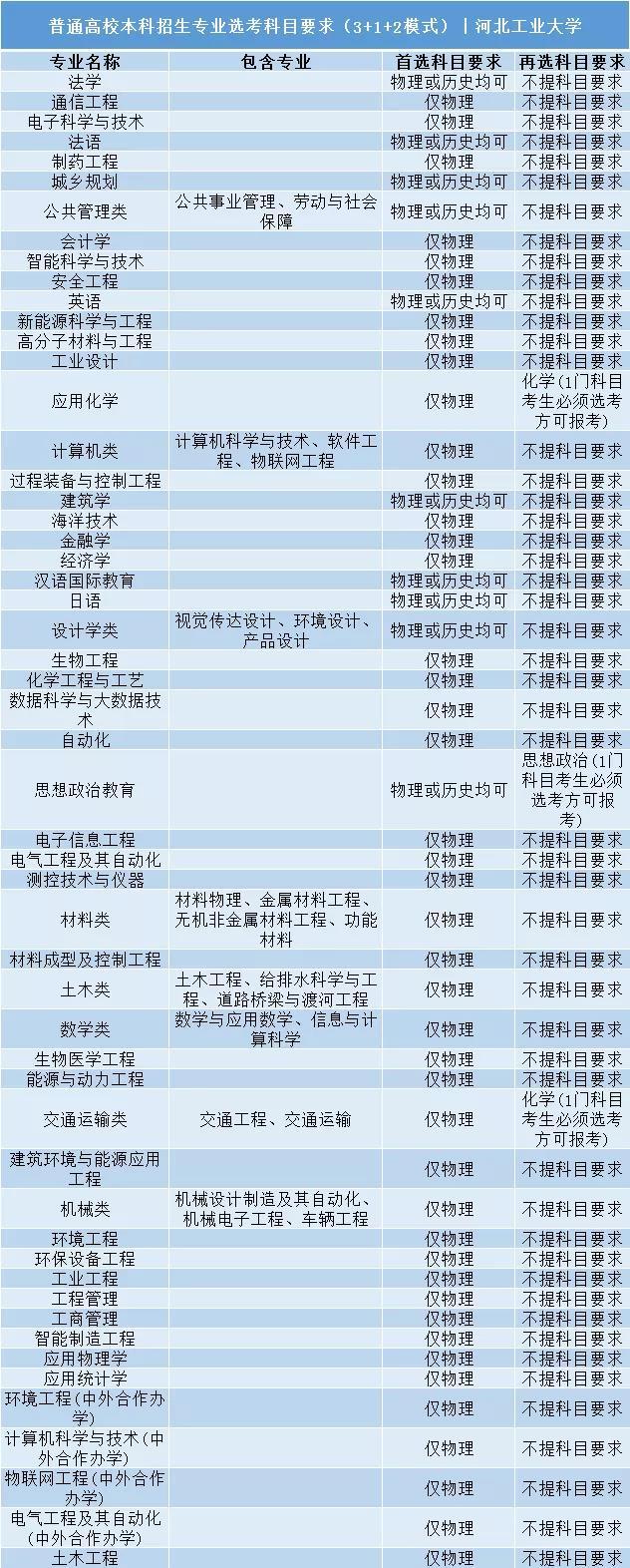 河北工业大学普通高校本科招生专业选考科目要求3+1+2模式