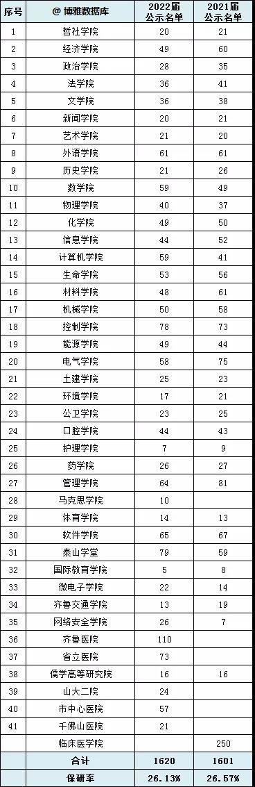 山东大学2022届研究生推免名单