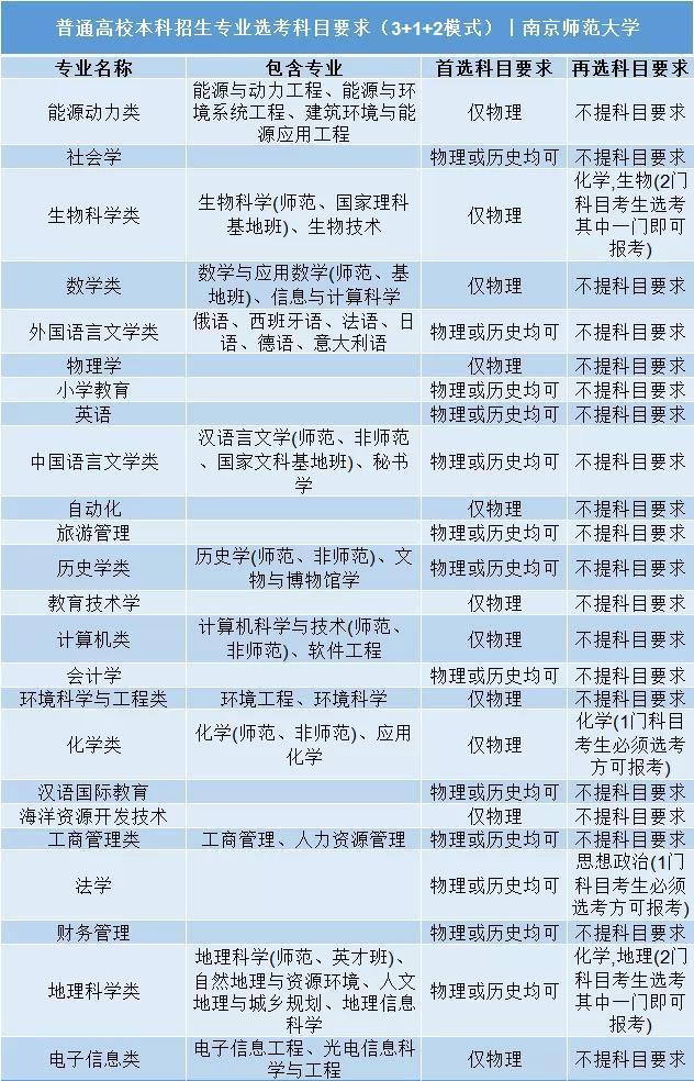 南京师范大学普通高校本科招生专业选考科目要求3+1+2模式