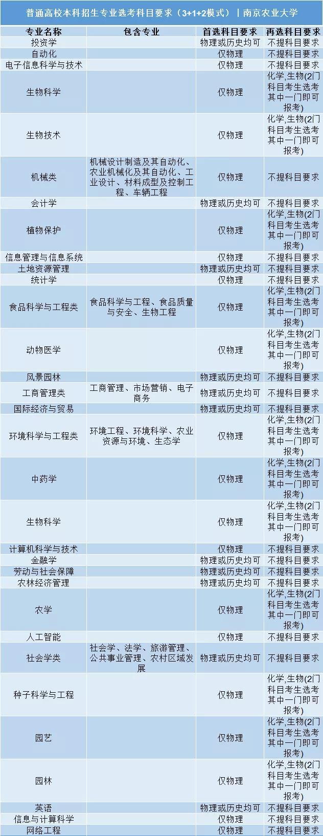 南京农业大学普通高校本科招生专业选考科目要求3+1+2模式