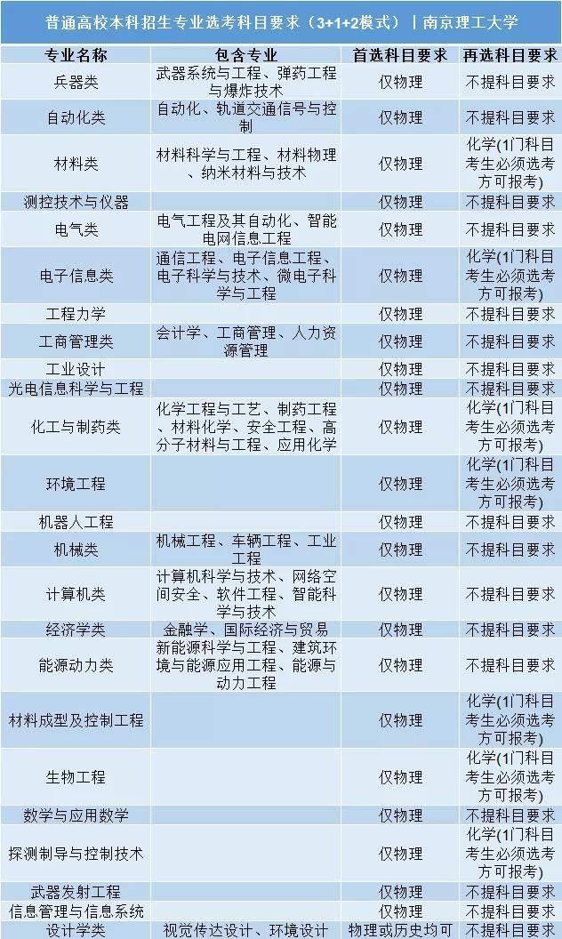 南京理工大学普通高校本科招生专业选考科目要求3+1+2模式