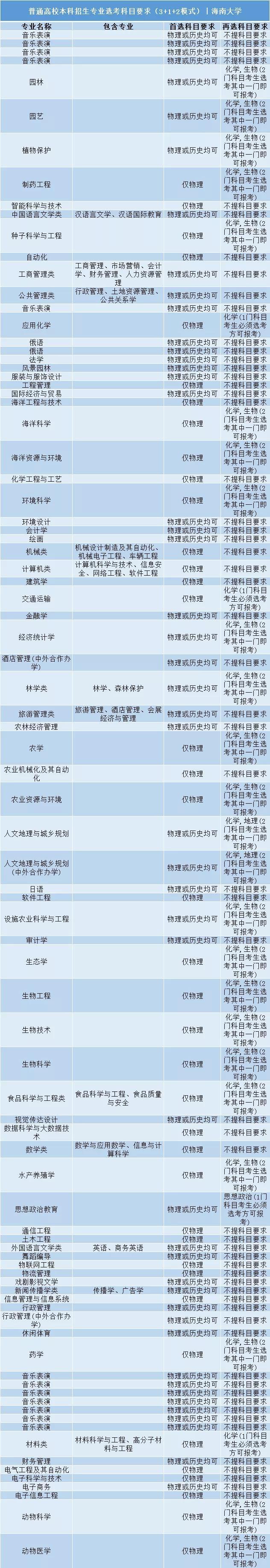 海南大学普通高校本科招生专业选考科目要求3+1+2模式