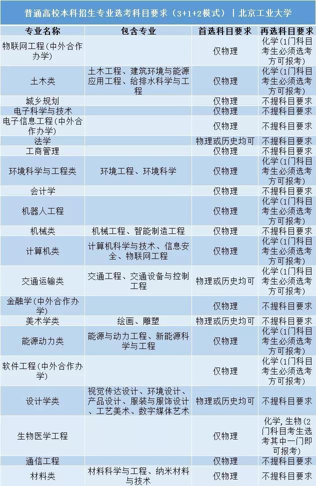 北京工业大学普通高校本科招生专业选考科目要求3+1+2模式