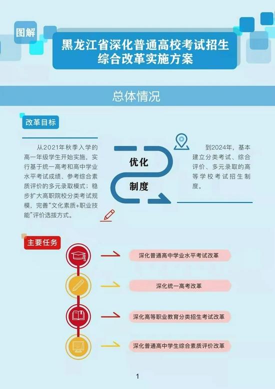 黑龙江省深化普通高校考试招生综合改革实施方案图解