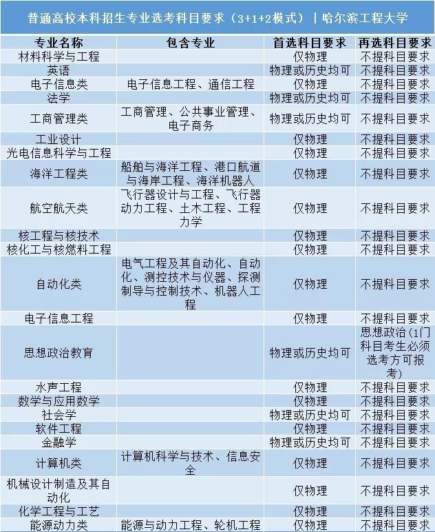 哈尔滨工程大学普通高校本科招生专业选考科目要求3+1+2模式