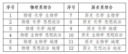 安徽高考综合改革政策解读问答