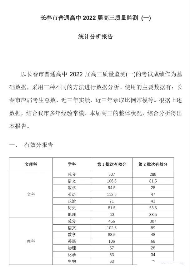 2022长春一模分数线出炉:一批文科507,理科466