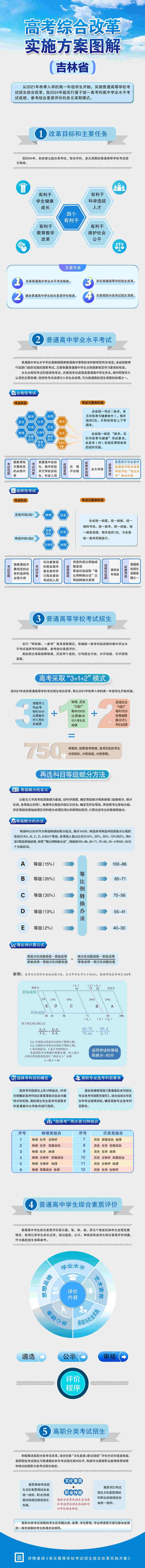 吉林:高考综合改革实施方案图解