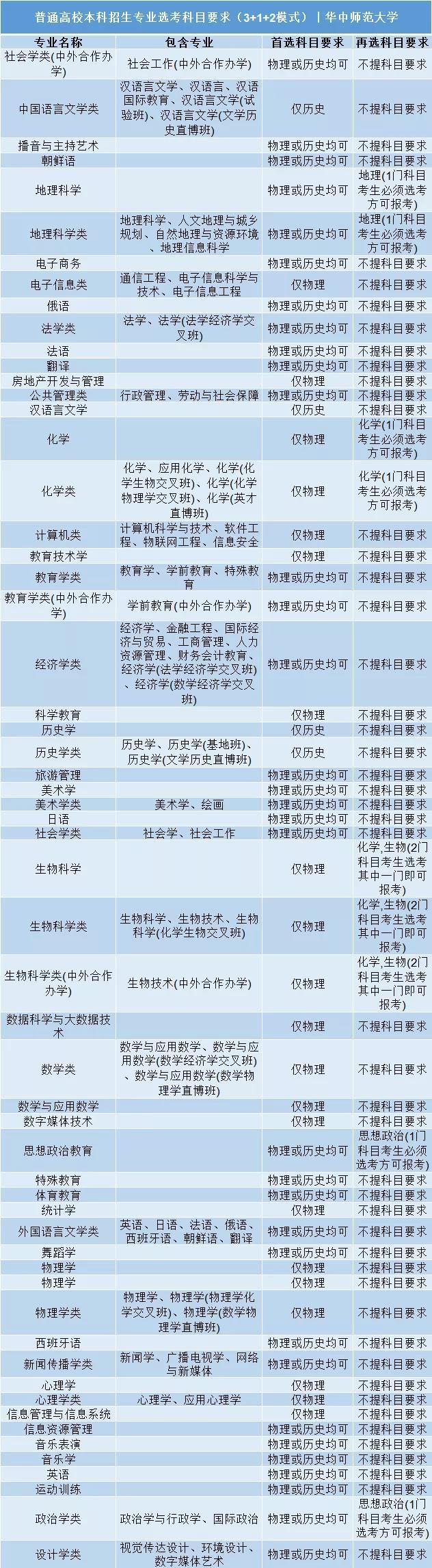 华中师范大学普通高校本科招生专业选考科目要求3+1+2模式