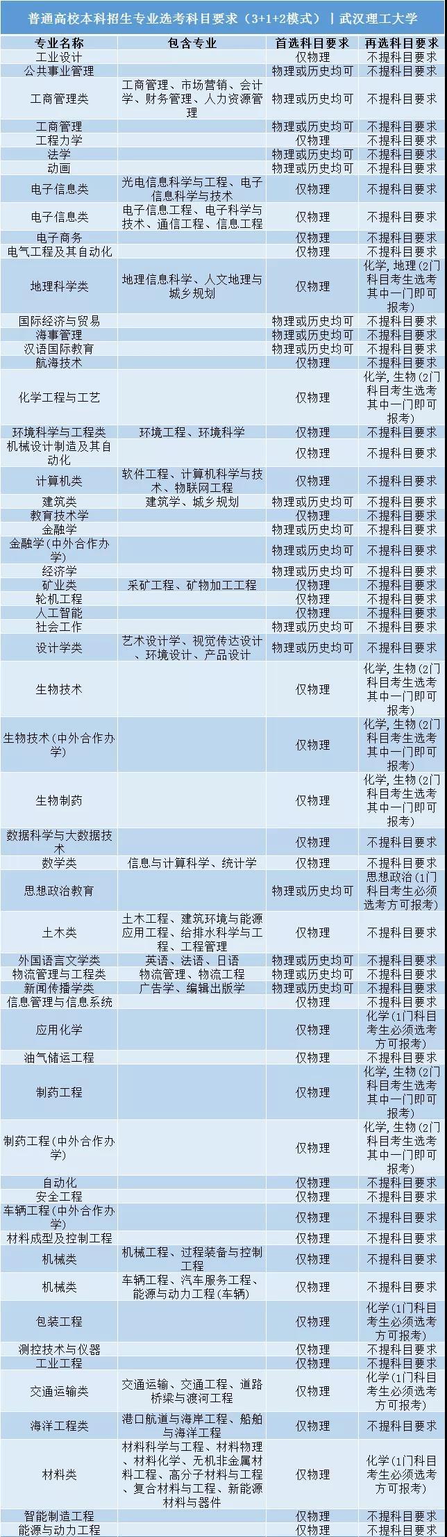 武汉理工大学普通高校本科招生专业选考科目要求3+1+2模式