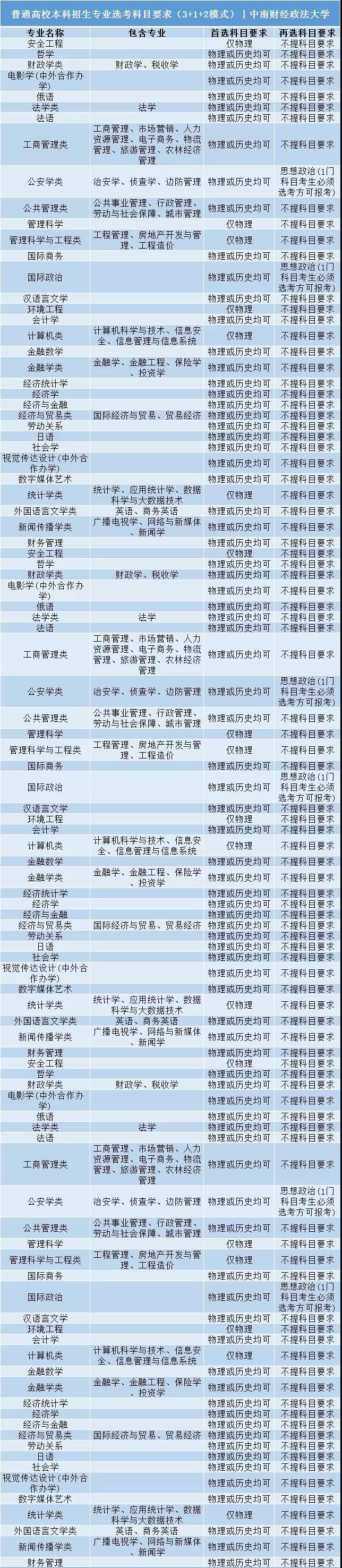 中南财经政法大学普通高校本科招生专业选考科目要求3+1+2模式