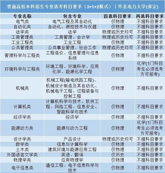 华北电力大学(保定)普通高校本科招生专业选考科目要求3+1+2模式