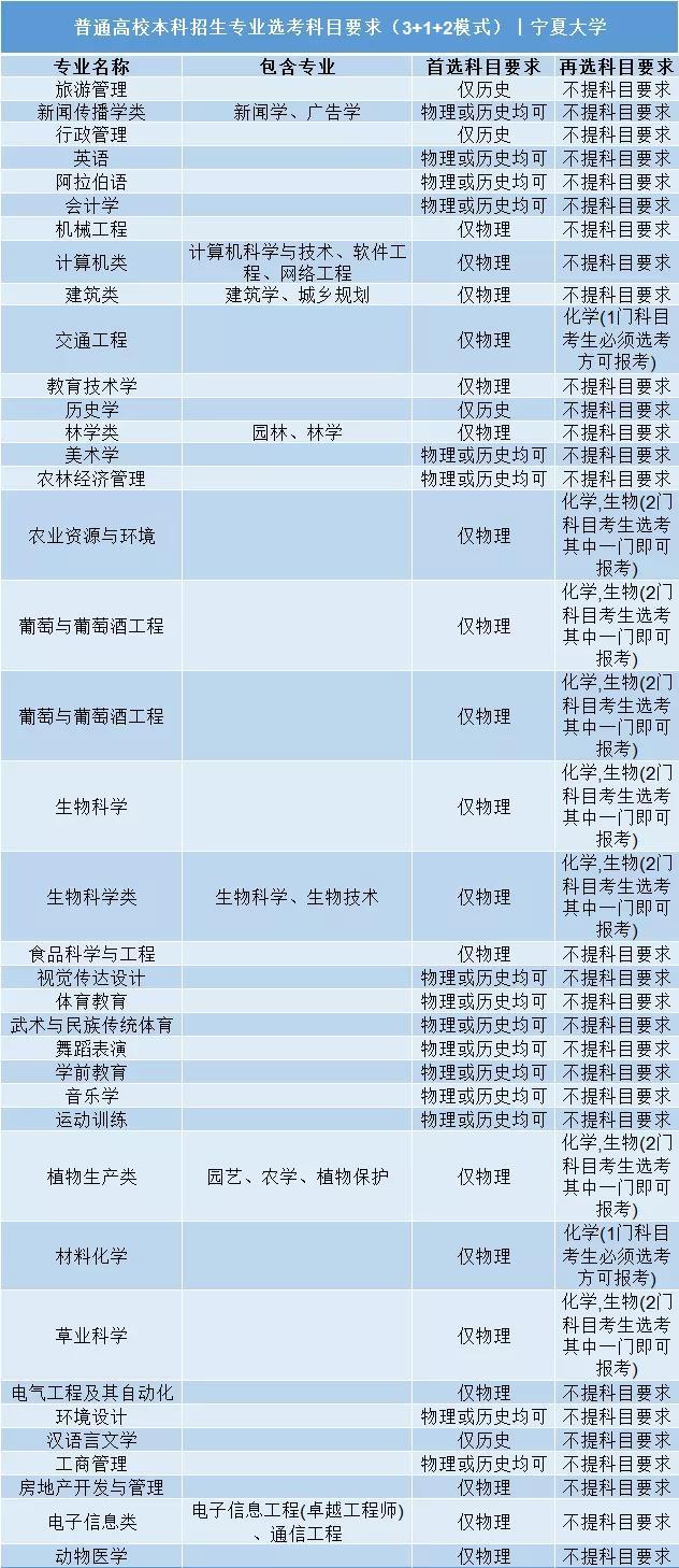 宁夏大学普通高校本科招生专业选考科目要求3+1+2模式