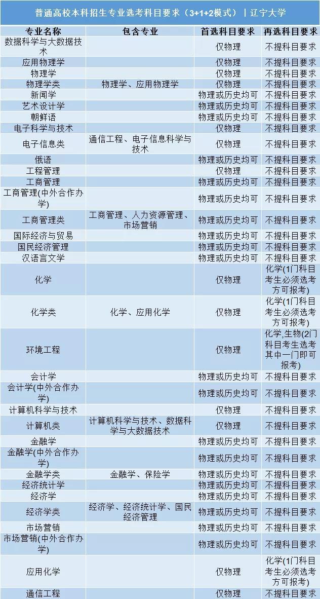 辽宁大学普通高校本科招生专业选考科目要求3+1+2模式