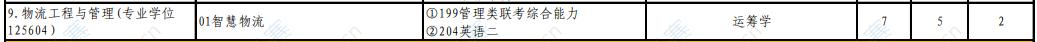 2021年北京工商大学工程管理硕士MEM招生目录