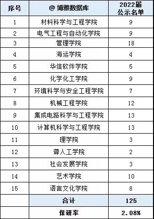 天津理工大学2022届研究生推免名单