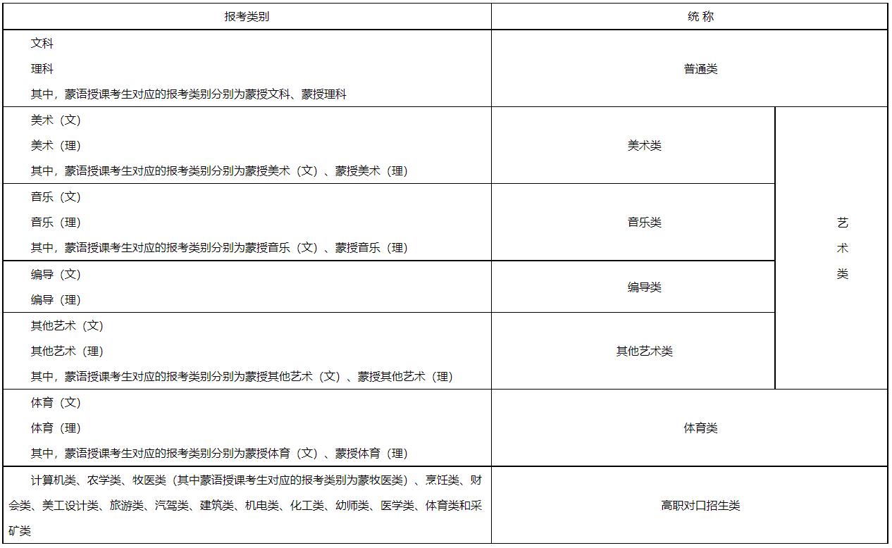 2022年内蒙古普通高校招生报名信息采集办法
