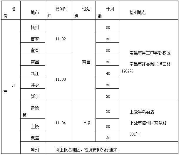 江西:2022年度海军招飞初检预选工作安排