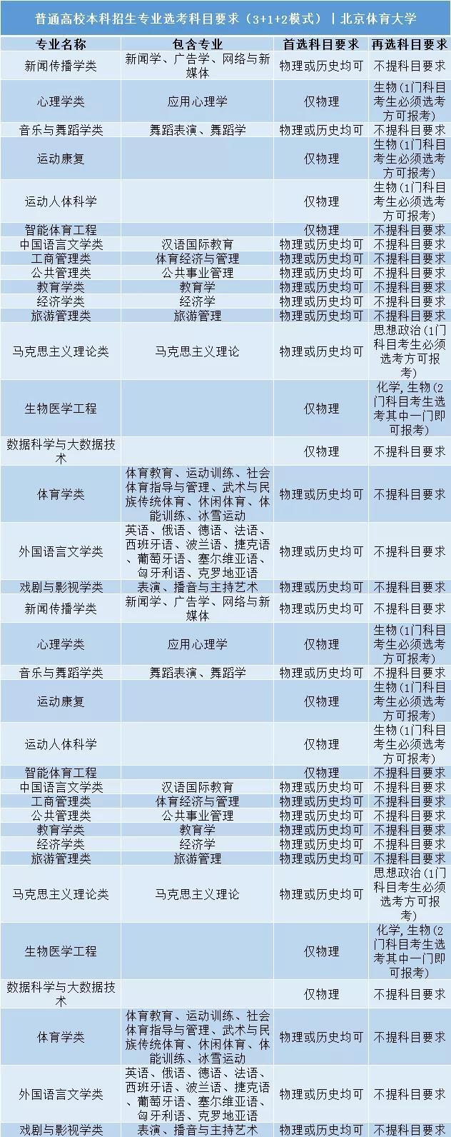 北京体育大学普通高校本科招生专业选考科目要求3+1+2模式