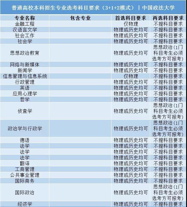 中国政法大学普通高校本科招生专业选考科目要求3+1+2模式