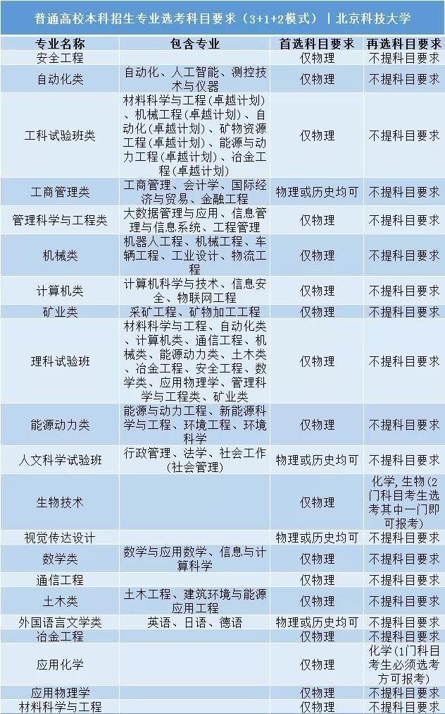 北京科技大学普通高校本科招生专业选考科目要求3+1+2模式
