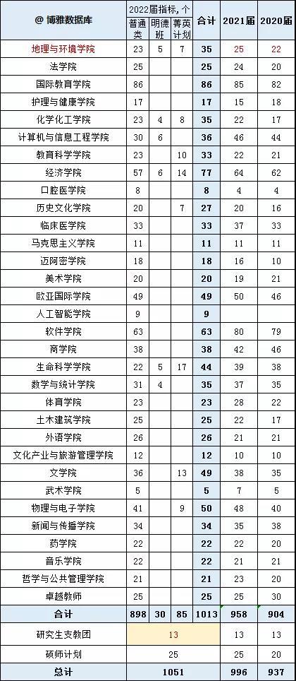 河南大学2022届研究生推免名单