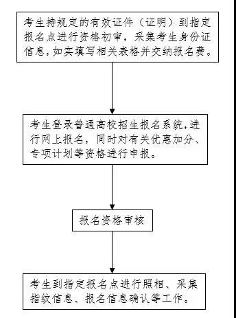 2022年河北普通高校招生考试报名须知