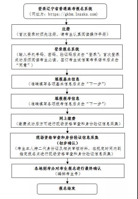 2022年辽宁省普通高考报名有关事项