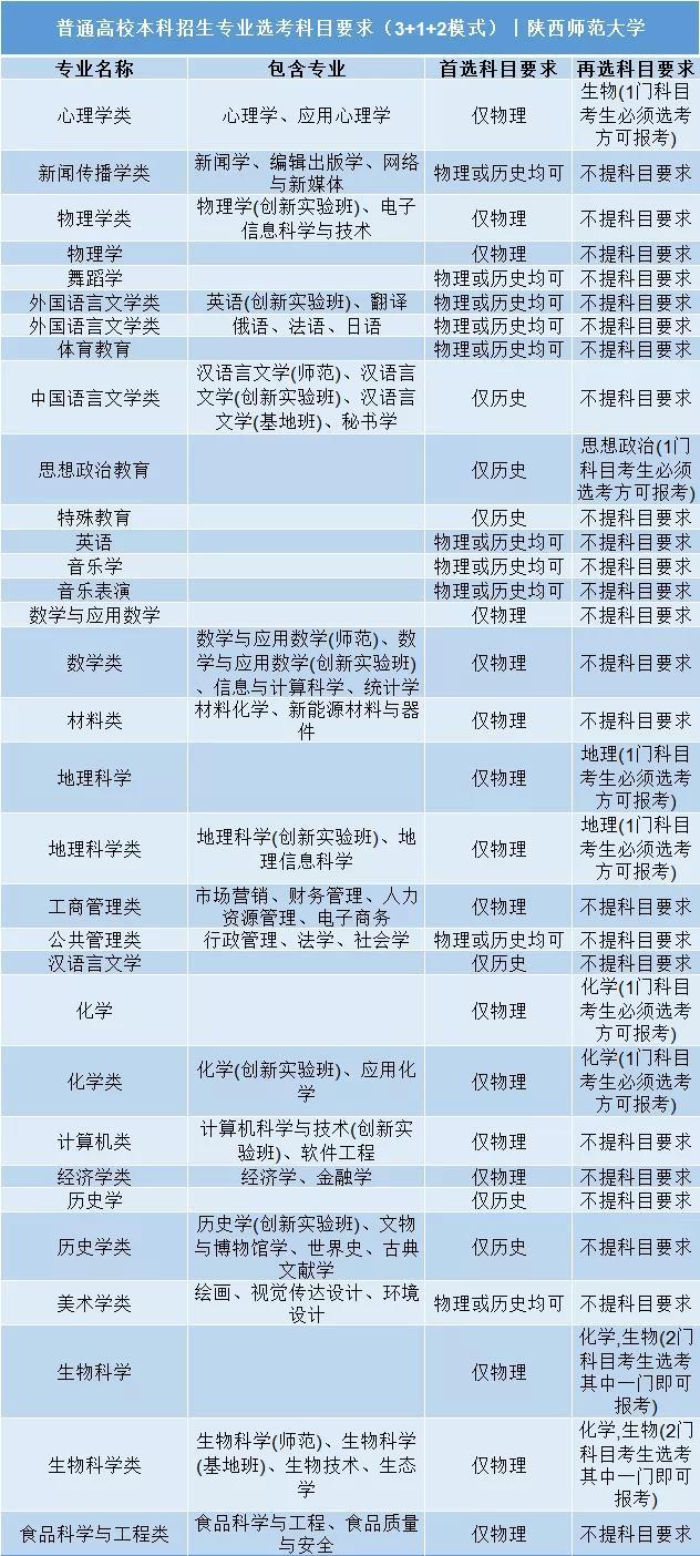 陕西师范大学普通高校本科招生专业选考科目要求3+1+2模式