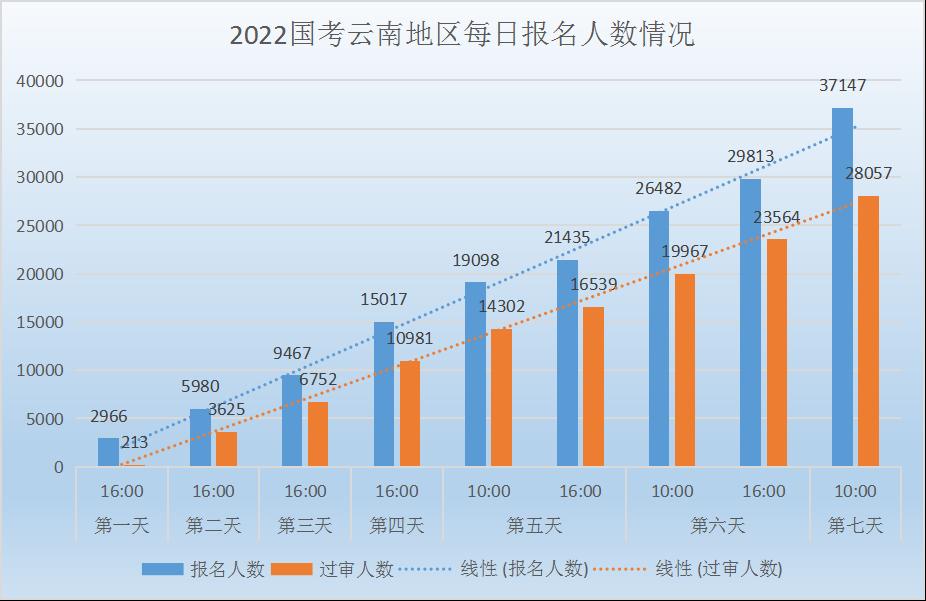2022国考云南地区报名人数统计:云南地区3.7万人报名,最热职位618:1【截